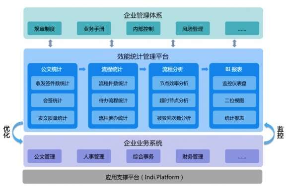科技企业管理结构图