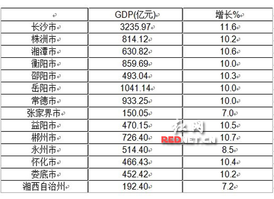 gdp增速_盐城花海_盐城2013上半年gdp
