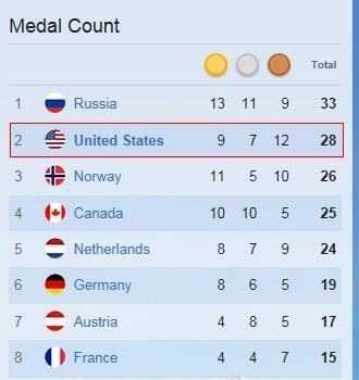 另类索契奖牌榜:中国两项垫底 挪威人均无敌