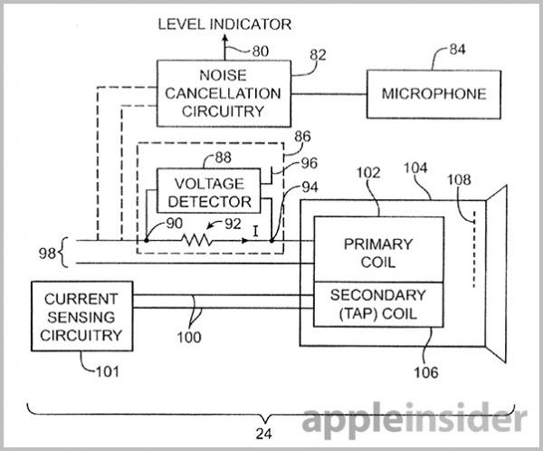 苹果专利中的技术主要针对耳机,这种耳机可以将用户的耳朵孔封闭的非常好,这将在降低环境噪音的同时保持耳机的体积。为了实现这种级别的封闭效果,专利中提出了通过电流、声学测量,或者两者同时使用的方法。由于耳塞的阻抗随信号频率改变而改变,也可以通过对比映射阻抗和频率曲线来发现密封不好的位置。此外,这些曲线可以用来调整扬声器的输出,以弥补音效上的降低。 专利中描述了很多可以测量密封级别的技术,包括包括检测电路。测试音还可以与麦克风一起使用来评估输出和输入的振幅差异。耳机的降噪功能是通过耳边的麦克风检测环境噪音,并