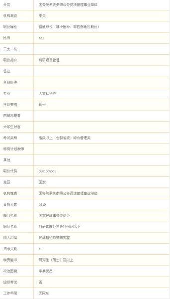 2012年国家公务员考试最热职位要求