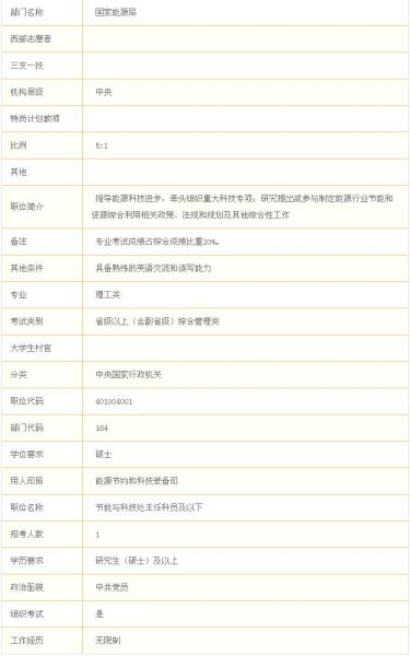 2011年国家公务员考试最热职位要求