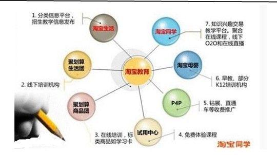 淘宝同学框架,资料来源:淘宝同学.图片