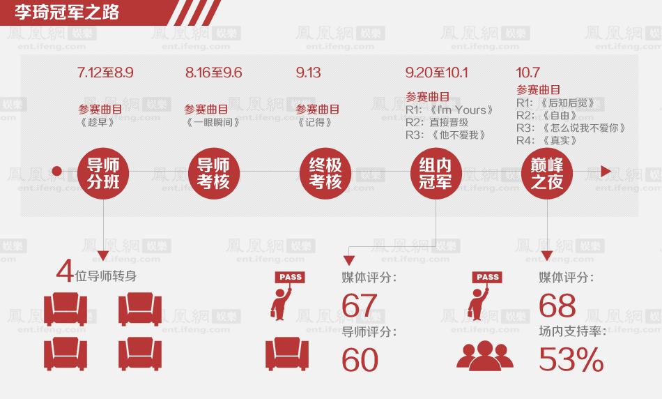 中国好声音变革李琦