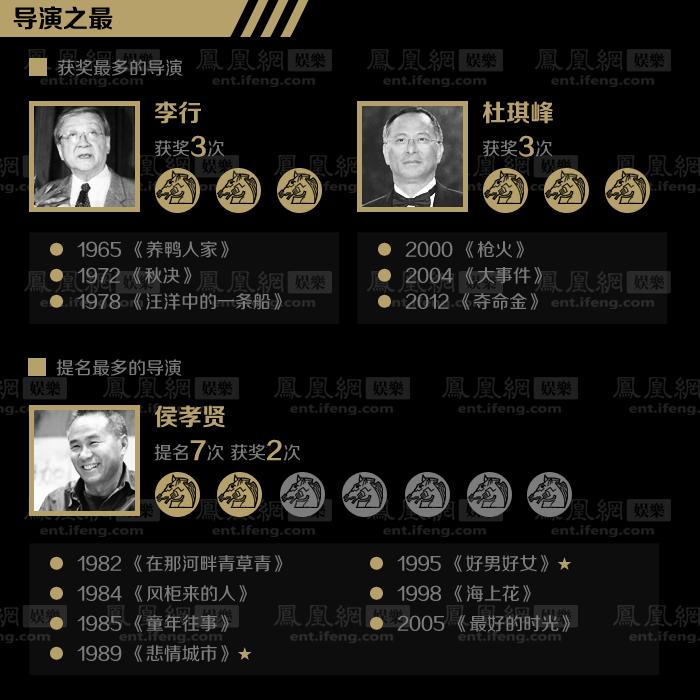 金马导演之最