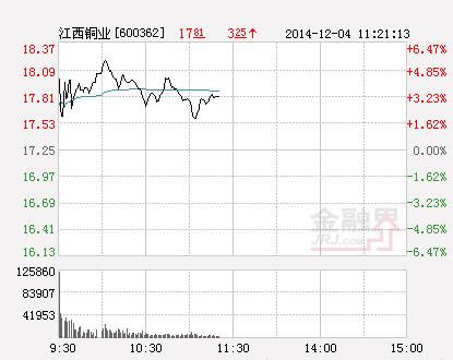 快讯:江西铜业涨停  报于17.25元