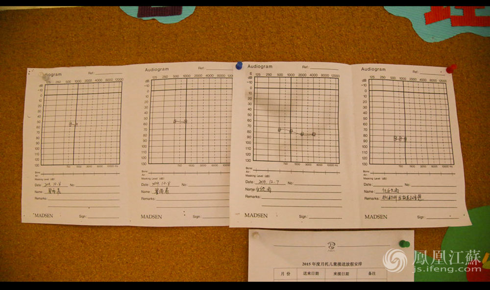 """教室里贴着每个孩子的听力测试图。听力测试每个学期会进行一次,测试结果可以很直观地反应出孩子的听损的康复情况,即佩戴助听器和人工耳蜗的后,能否进入""""香蕉图""""内。(图表上,正常人说话的频率和分贝数值分布呈""""香蕉形"""")(胥大伟 徐然/文 毛寿皓/图)"""
