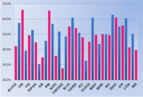 性情:杜蕾斯发布2012全球性生活调查报告