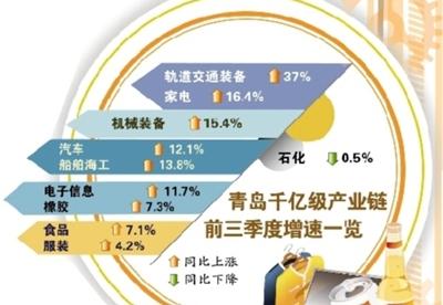 青岛重点产业产值增速回升 成本上涨服装等产业用工难