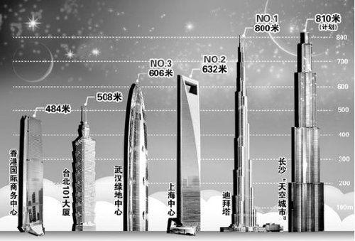武汉绿地中心大楼_未来的全球第三高楼武汉绿地中心