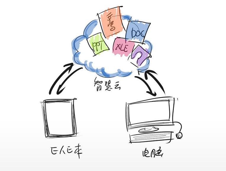 """看来,E人E本距离完全替代笔记本电脑似乎还有一段距离。但是,对于那些""""轻商务""""人群来说已经足够了。 解放""""轻商务""""人群 """"轻商务""""人群是电脑的轻度用户,他们非常繁忙,经常出差,出席各种会议,他们使用电脑主要用来查看邮件、文件和资讯,简单签署自己的意见,并不需要大量文字编辑,却不得不每天背着2公斤重的笔记本电脑进出往返,还得为电源问题和网络问题费尽心机。因此,""""只有一本书的大小、一听可乐的重量、可以持续使用10小时&rdq"""