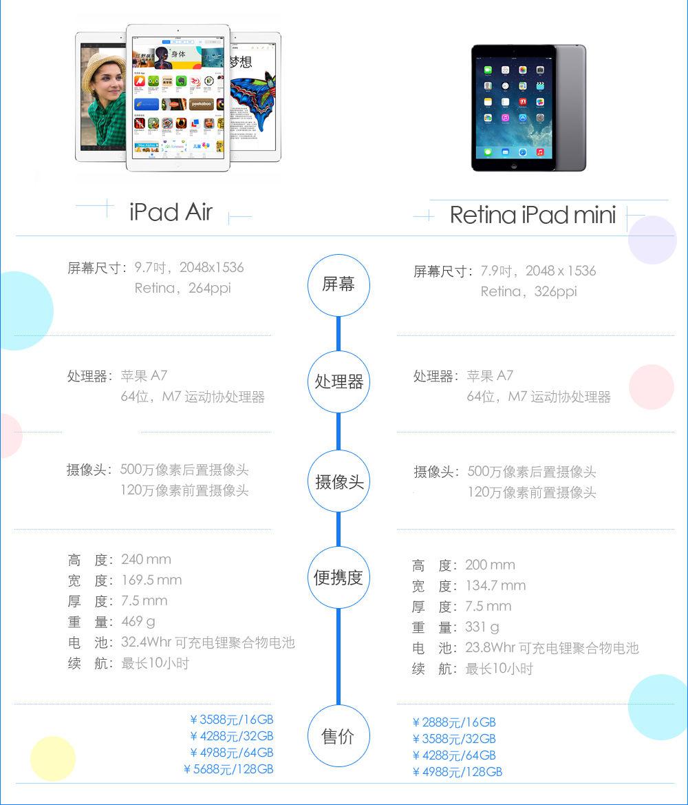全新iPad产品特征