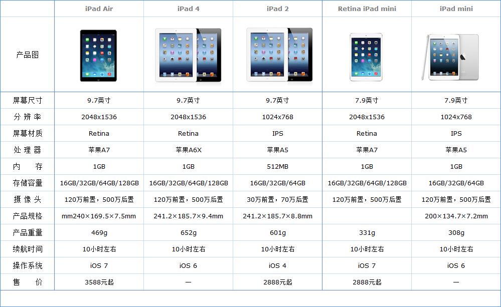 iPad配置对比