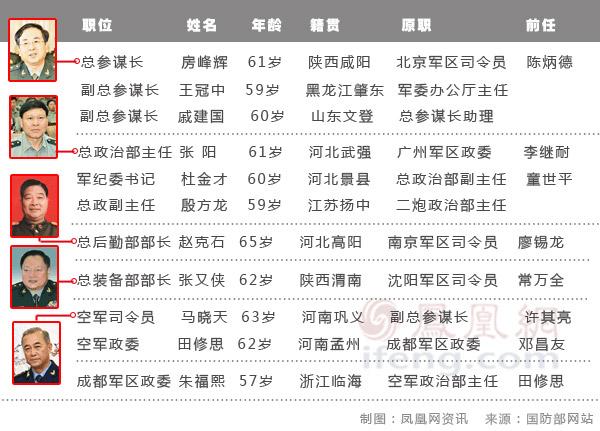解放军四总部领导层人事调整 正职均易人_资讯频道_凤凰网 - 铁兵魂 - 铁 兵 情