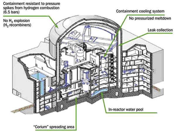 ap1000反应堆结构剖面图