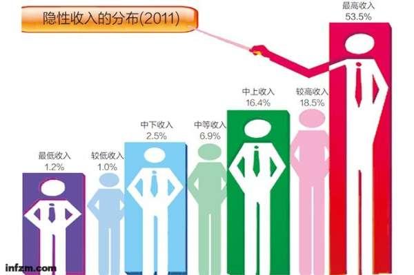 王小鲁:上海收入灰色有向中高收入高中蔓延趋各中国一本率阶层v收入图片