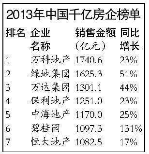 2013年七家房企业绩过千亿 今年或现