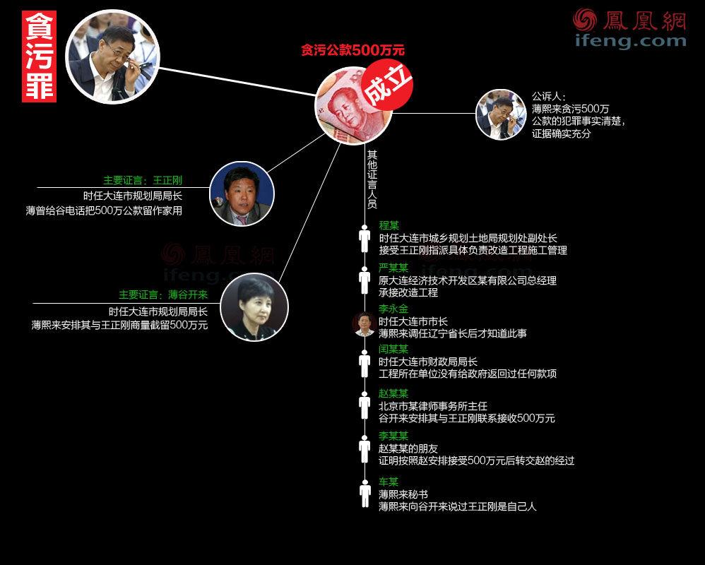 图解:BXL 为何被判无期 - 人在上海    - 中華日报Chinadaily