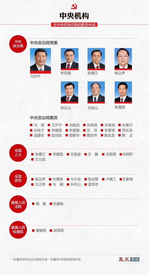 解读中央委员的分布和构成之中央机构