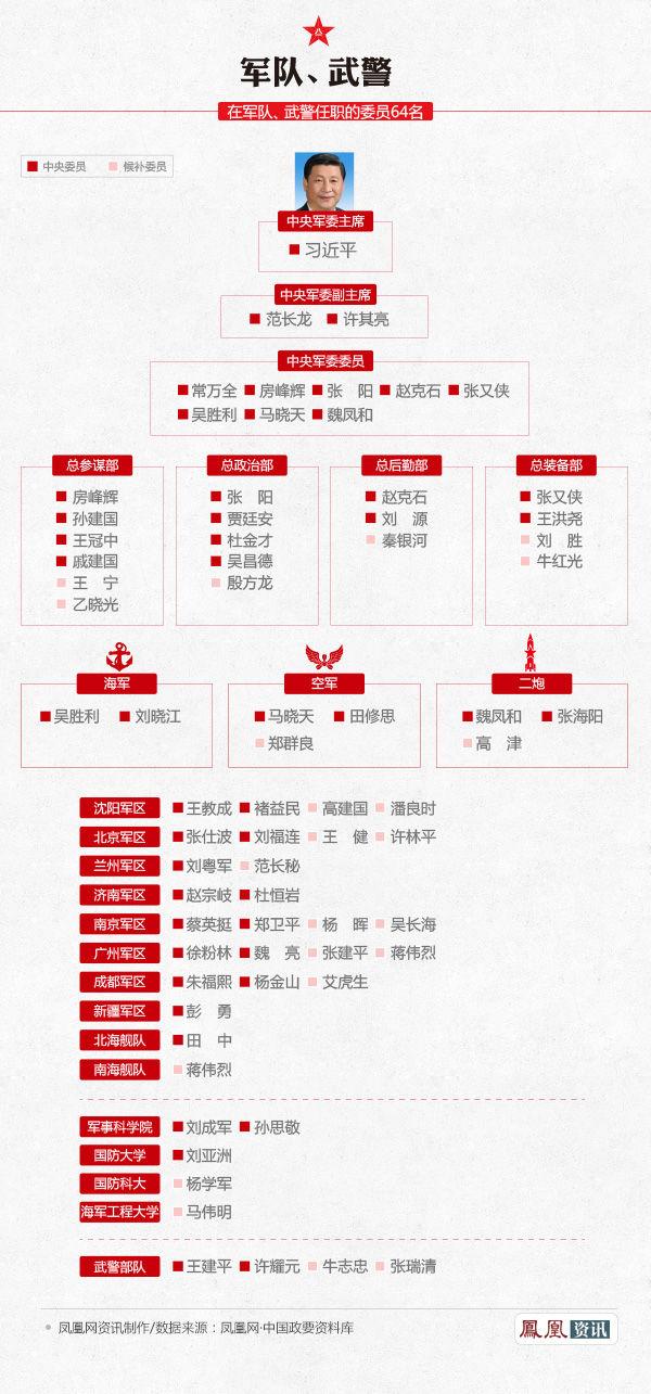 解读中央委员的分布和构成之军队、武警系统