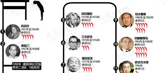 盘点历任参拜靖国神社的日本首相