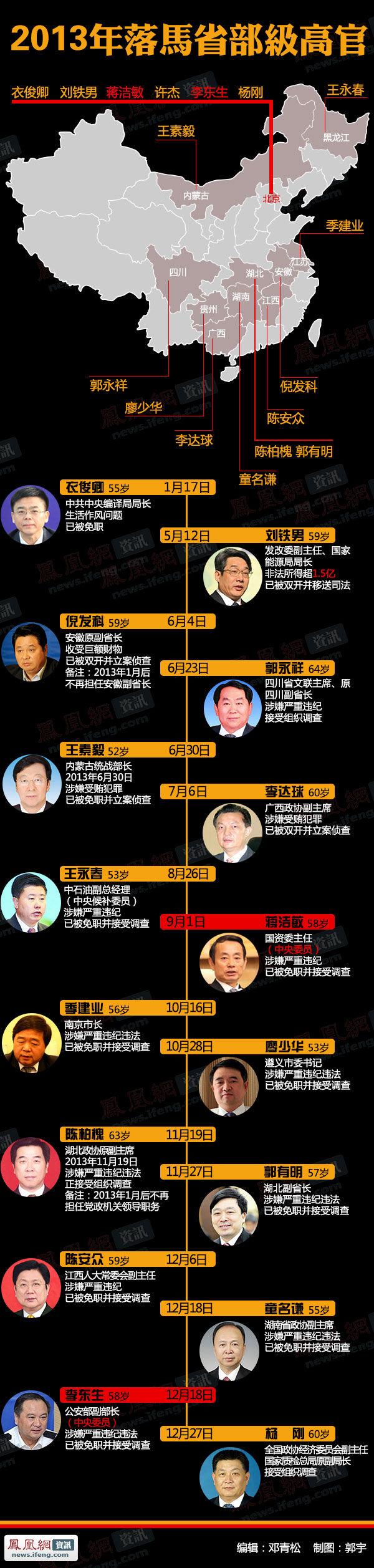 图解16名落马高官 - 雷石梦 - 雷石梦(观新闻)