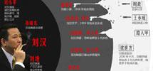 独家图解:刘汉的黑色帝国