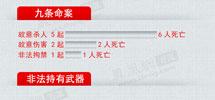 独家图解:刘汉团伙罪行