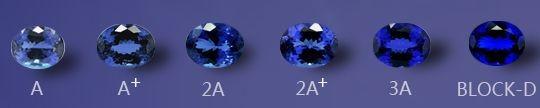 分享一些宝石的分级