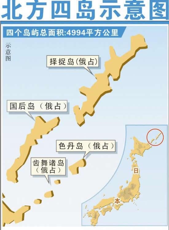 专家称中国可购买北方四岛