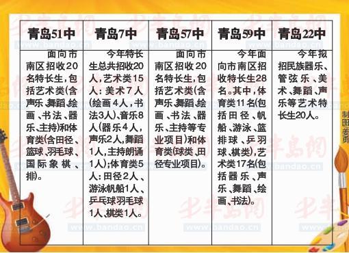 青岛5初中注意特长生招收范围有伤v初中方案及脸上初中公布女生图片