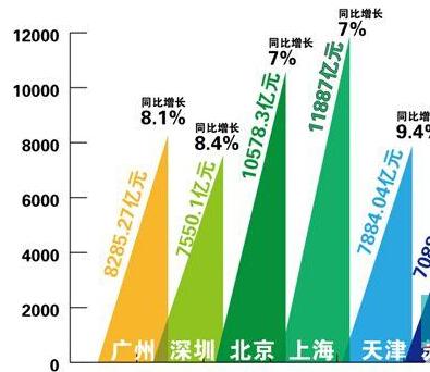 上半年广州GDP增长8.1% PM2.5平均浓度下降26.4%