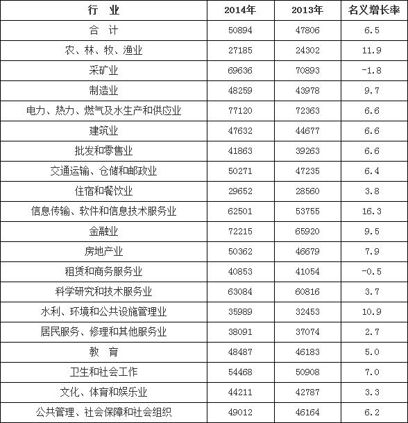 暗恋橘生淮南_淮南人均工资