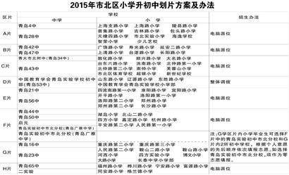 青岛市北公布中小学v初中初中小升初划8个学区粱班三西方案平城图片