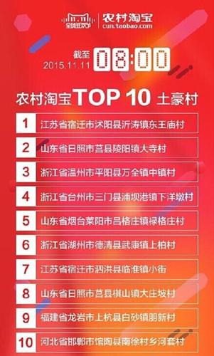 淘宝top是什么意思_农村淘宝交易额top10土豪村出炉 日照莒县两家
