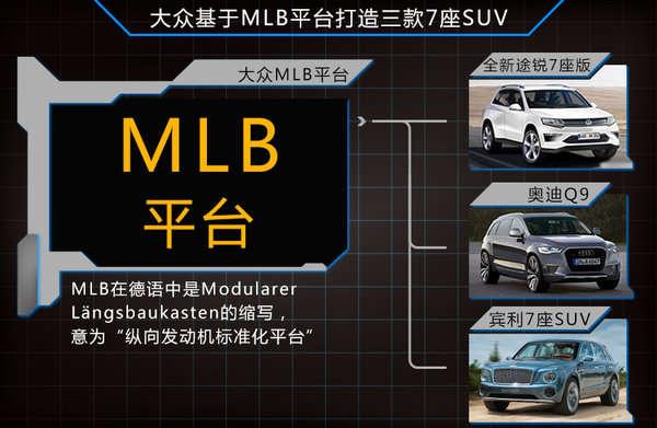 根据大众集团此前公布的计划,未来旗下所有车型均将使用四个全新模块化平台打造,这其中将推出的6款7座SUV车型则会使用MQB与MLB平台打造。据了解,大众途观7座版及大众与斯柯达品牌的两款7座中型SUV均将基于MQB发动机横置平台。而大众途锐7座版、奥迪及宾利7座SUV则将使用MLB纵置发动机平台进行打造。