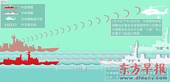 安倍晋三要求中方就雷达照射事件道歉