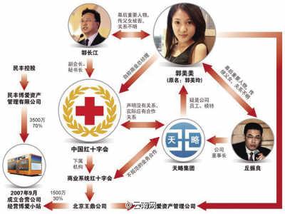 红会社监委回应为何紧盯郭美美:给公众看得见