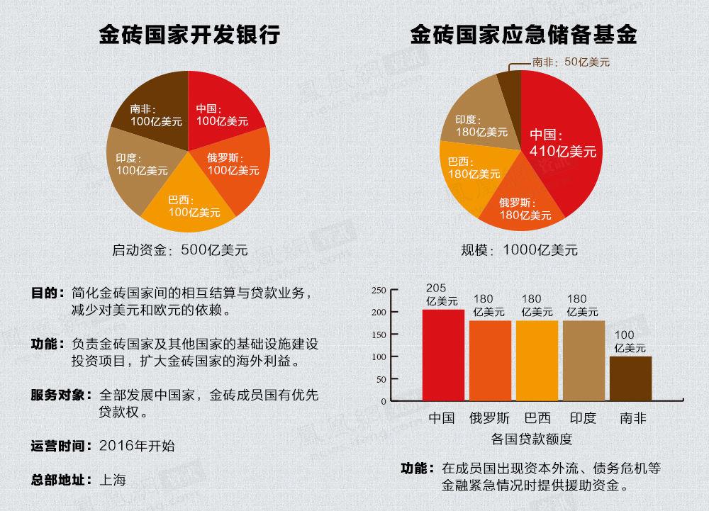 金砖国家金融机构 - zhaozhao - zhaozhao的博客