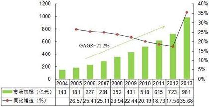 中国在线教育市场规模及变化情况