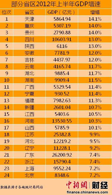 gdp表_2020年江苏gdp表图片