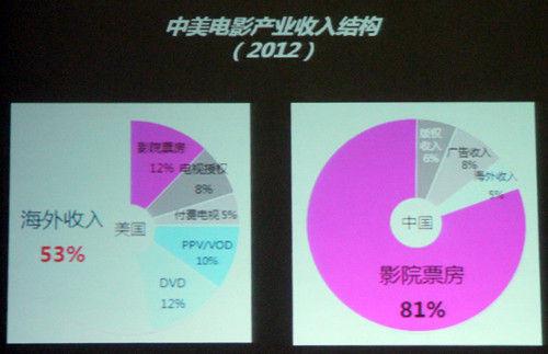 中美电影产业收入结构
