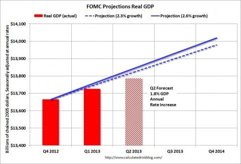 2019年第二季度gdp_美国经济在2019年第二季度增长2.1%,高于市场预期的1.8%,但低于季度前值3.1%;另外,第二季度gdp价格指数上涨2