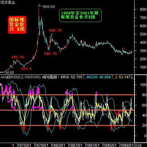 1968年至今黄金白银市场日线运行图分析 - 鲍丰庆 - gold star的博客