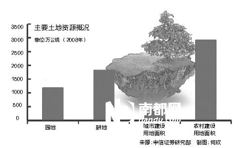业内估算:一旦农地释放将激活至少65万亿财富