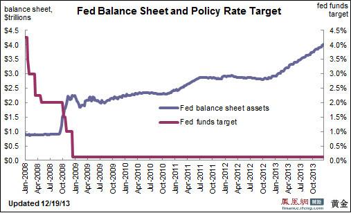 美联储资产负债表规模首度突破4万亿美元
