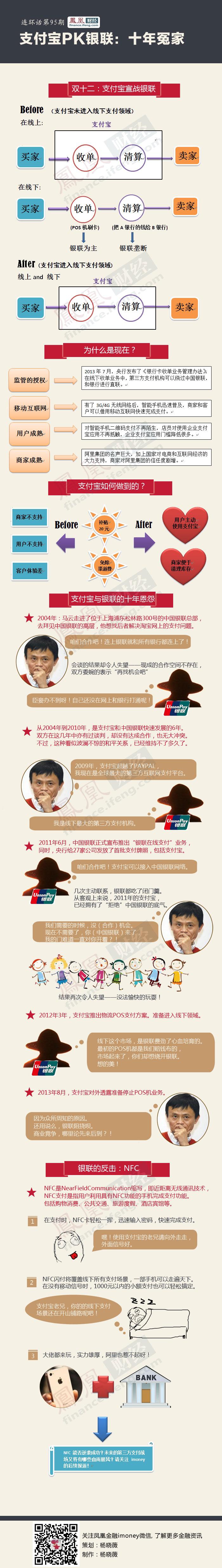 支付宝和银联的十年恩怨 - li-han163 - 李 晗