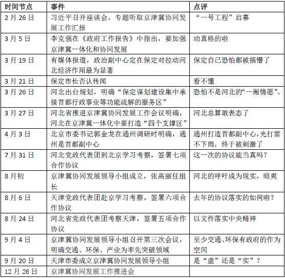 """转发凤凰网文章——2014:""""京津冀一体化""""高开低走 - 温光忠 - 温光忠"""