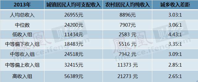 官方公布5.6万元属高收入 网友问够买几平米房