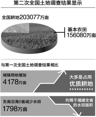 国土部:基本农田一经划定将永久保护